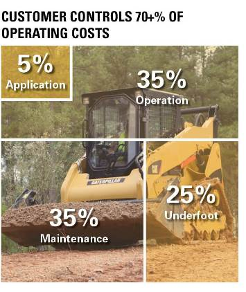 How Customer Controls Operating Costs