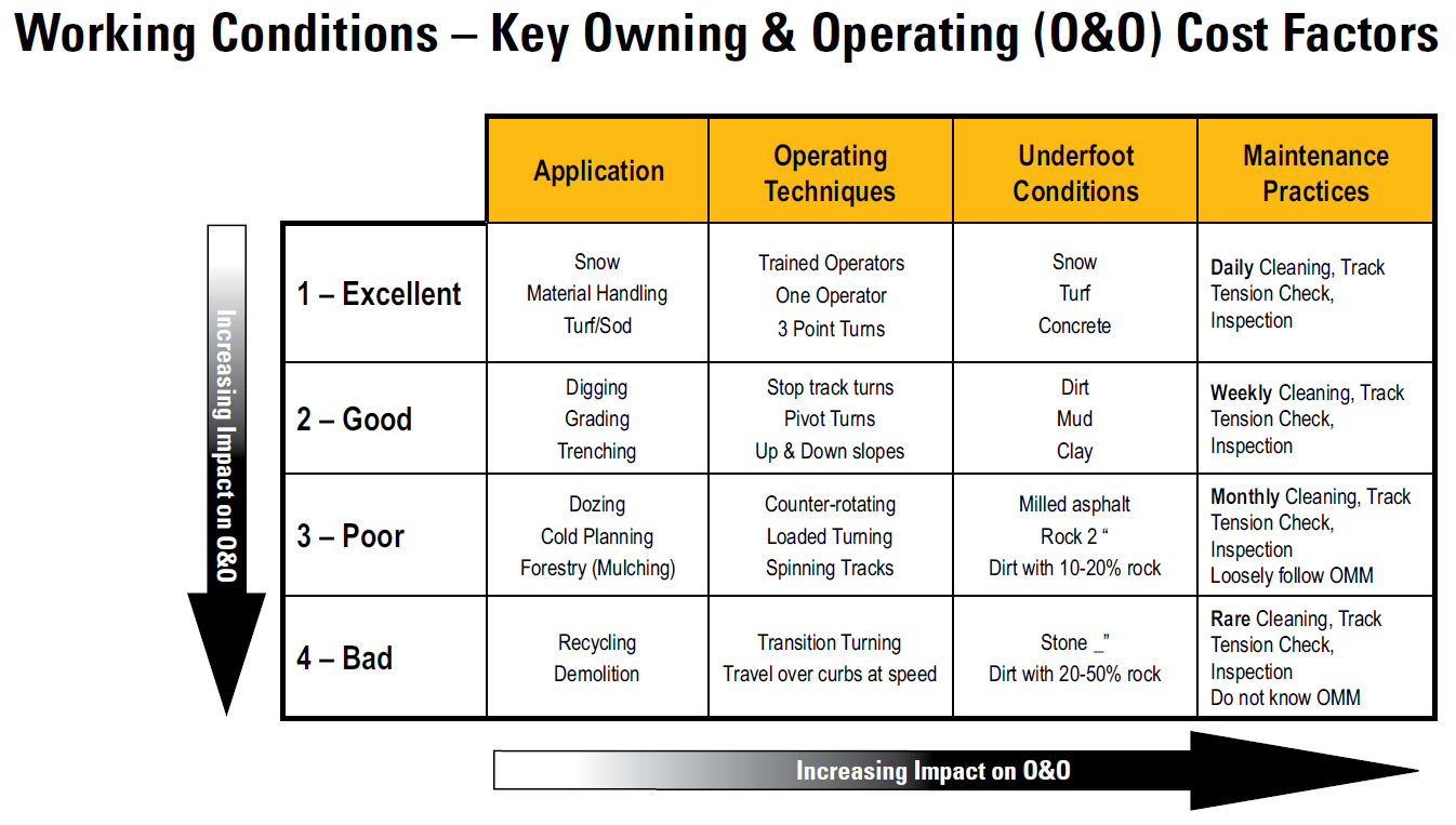 Owning and Operating Cost Factors